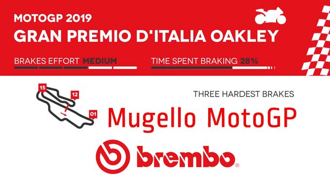 Brembo svela il GP Italia 2019 della MotoGP.