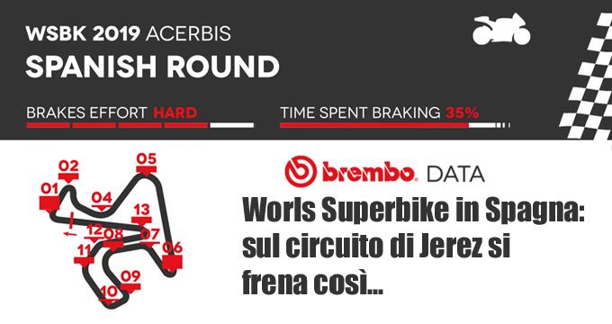 Quanto e come si frena a Jerez? Ai raggi X l'impegno dei sistemi frenanti delle derivate di serie sul circuito spagnolo.
