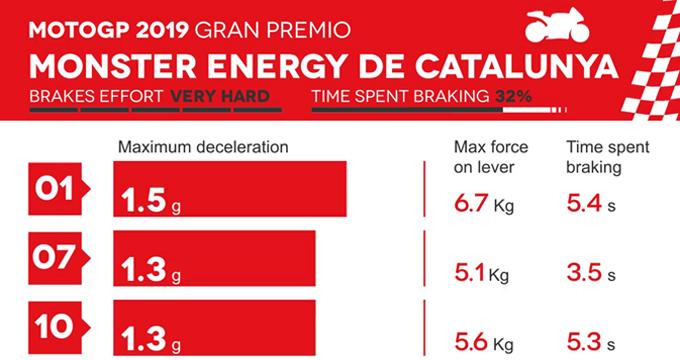 Evidenza frenate MotoGP Catalogna