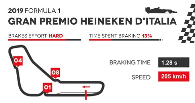 Evidenza frenate F1 Monza