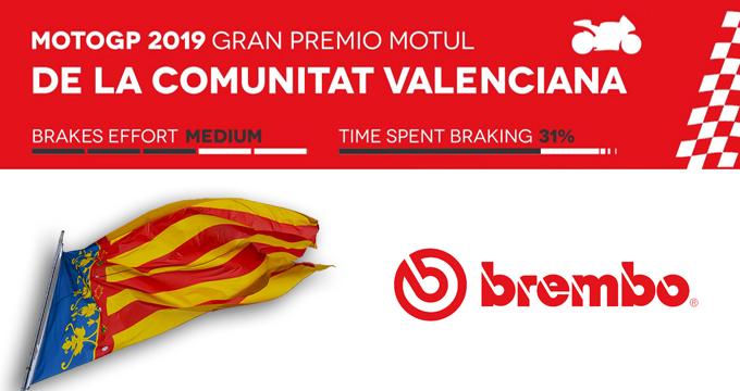 Brembo svela il GP Comunità Valenciana 2019 della MotoGP