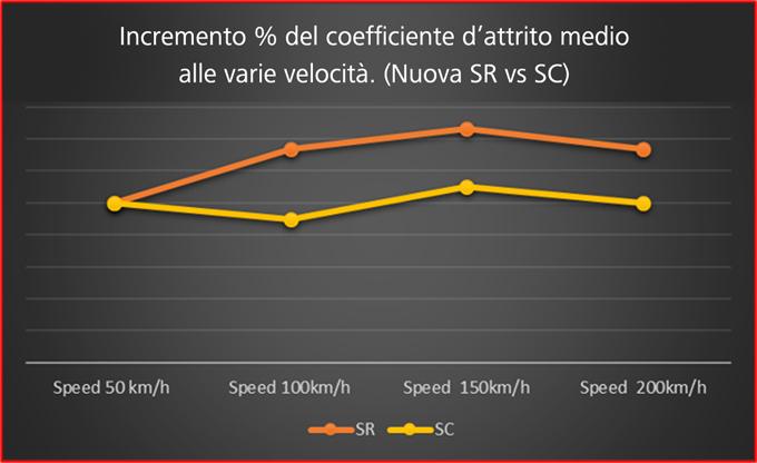Grafico Mescola SR